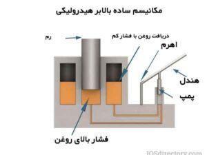 مکانیزم کار بالابر هیدرولیکی
